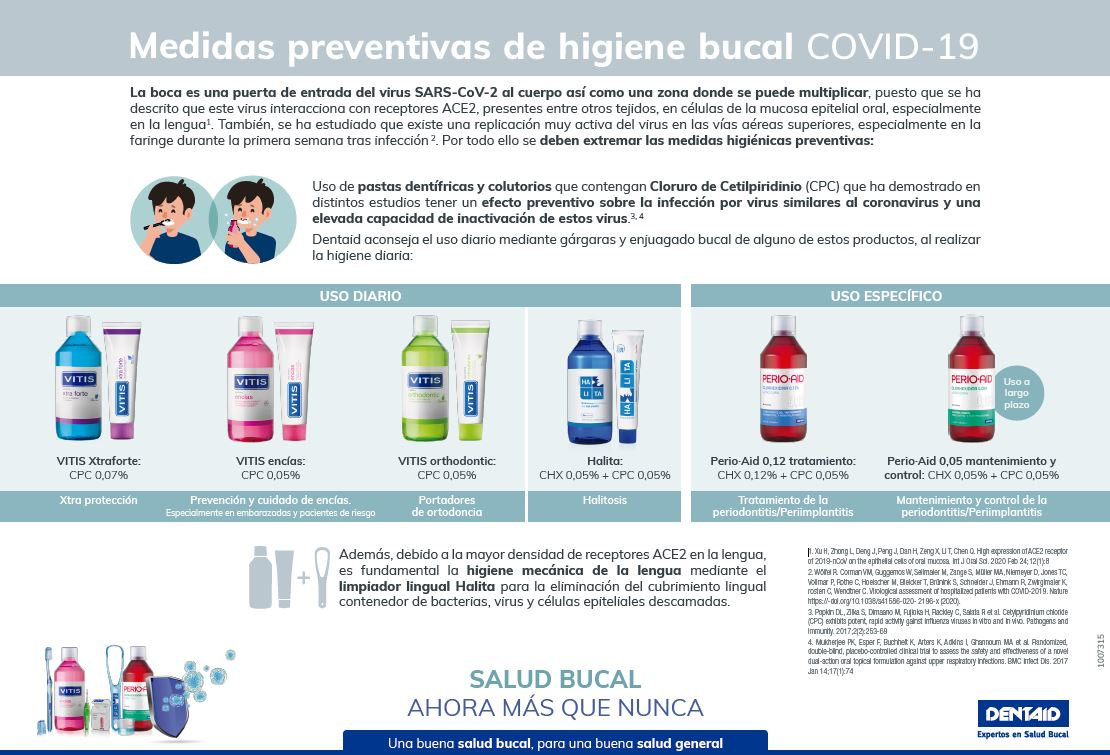 Higiene bucal, medidas preventivas de higiene bucal COVID-19